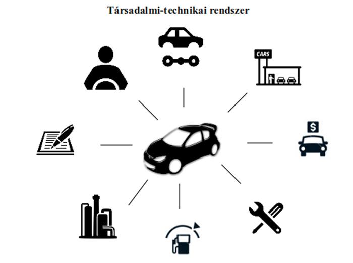 Socio-technical